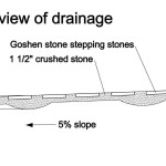 Illustration of the swale with the Goshen stepping stones